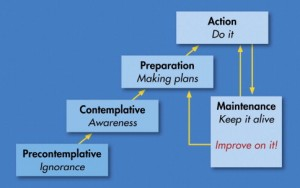 Transtheoretical Model of Change, by Prochaska & DiClemente, 1983